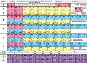Таблица Менделеева; Растворимость кислот, оснований и солей в воде; Окраска индикаторов; Электрохимический ряд напряжений металлов.