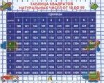 Таблица квадратов натуральных чисел от 10 до 99 (мини) (0+)